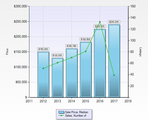 Phase 2 Condos in Whistler - Median Sales Price and Sales Volume