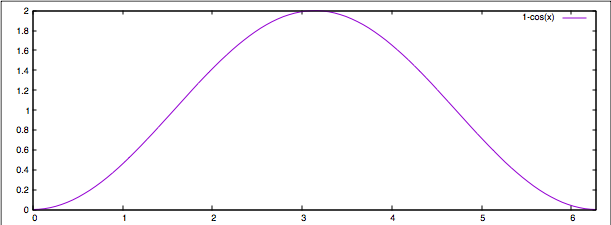 How to get sinusoidal s-curve for a stepper motor