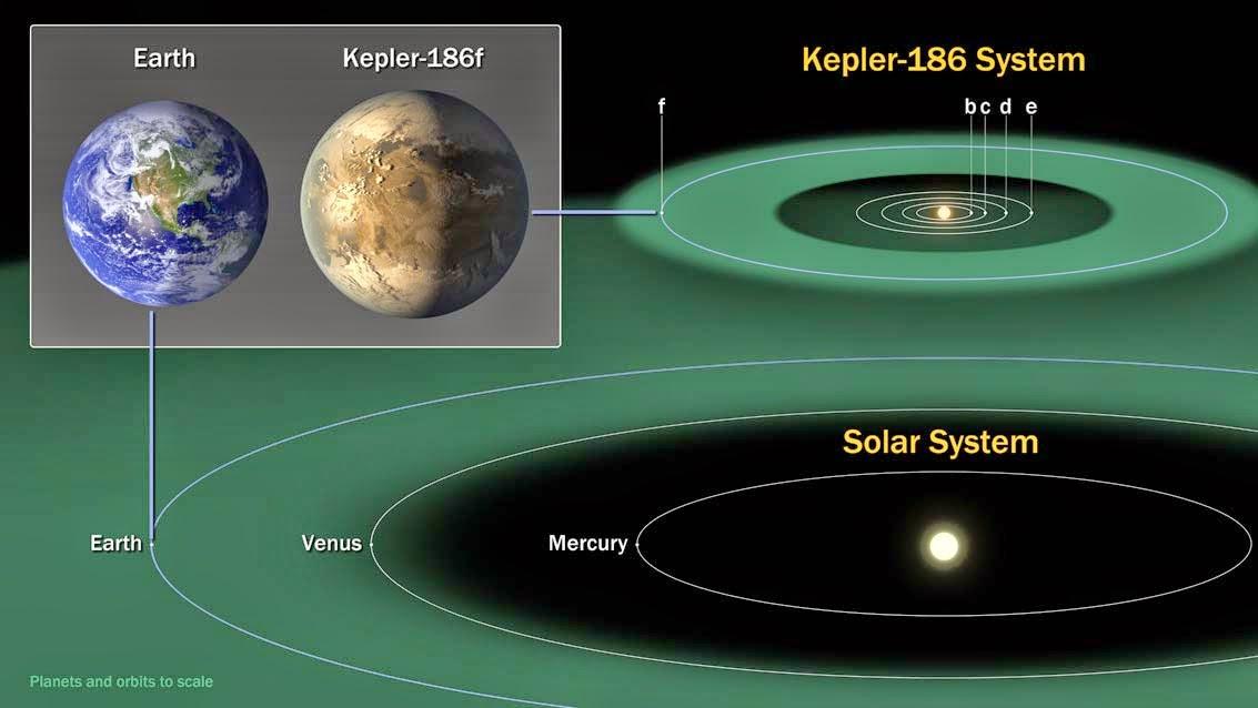 solar system distance comparisons - photo #30