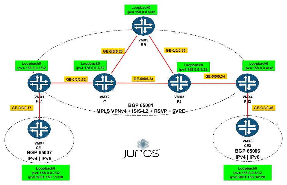 Juniper :: MPLS L3VPN-MPBGP-VPNv4-ISIS | Cisco && Juniper practice labs