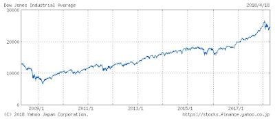 NYダウの10年チャート 30代からの米国株投資
