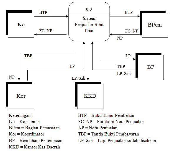N diagram konteks sistem penjualan bibit ikan ccuart Image collections