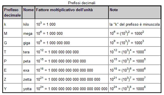 Prefissi decimali
