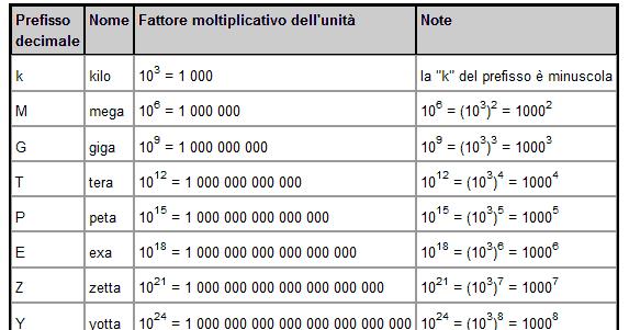 Zerozerocent prefissi binari e prefissi decimali for Scala dei metri quadrati