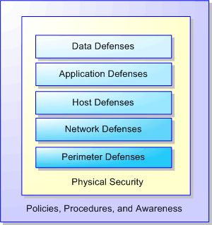 Topics On Information Security Defense In Depth Layer 7 Data