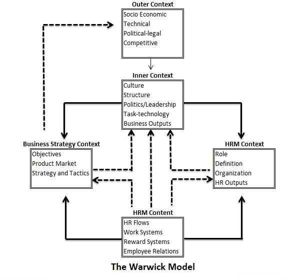 matching model of hrm