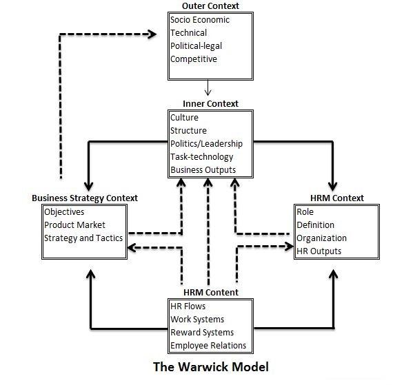 hr diagram model models of human resource management ~ professional shiksha