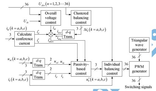Asoka Technologies   A Novel Control Method For Transformerless H