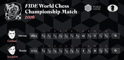 Clasificación tras la 12ª partida. Fuente: World Chess by Agon Limited