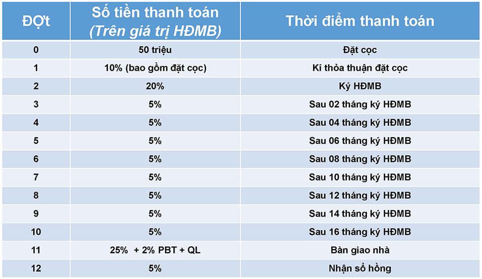 Bảng Giá và Tiến Độ Thanh Toán Dự Án Safira Khang Điền Quận 9