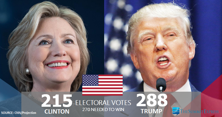 Trump wins 2016 US elections