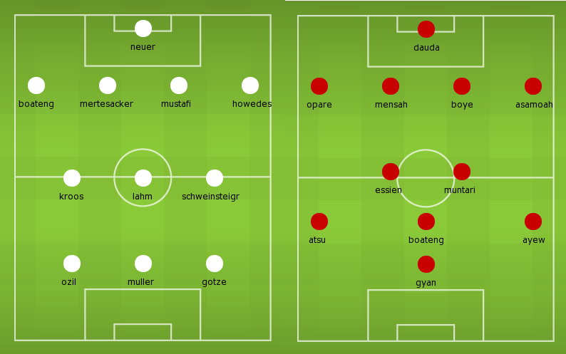 Possible Lineups: Germany vs Ghana