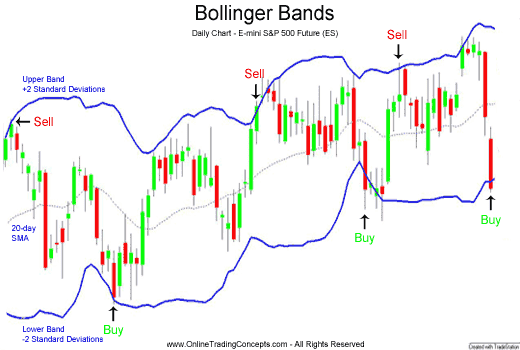 Bollinger bands upper