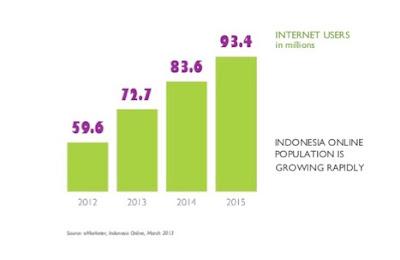 pertumbuhan-pengguna-internet