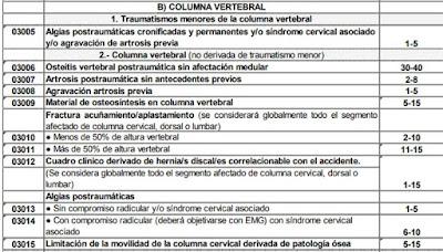 sindrome postraumatico cervical baremo