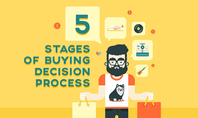 The 3 Stages of a Typical Buying Process