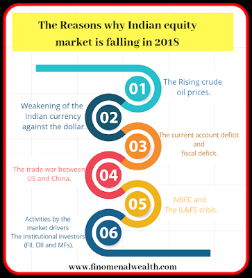 Why Indian equity markets is falling in 2018