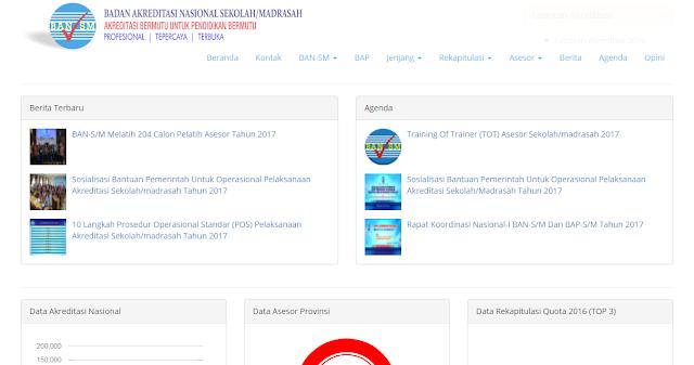 Nilai Akreditasi Sekolah/ Madrasah