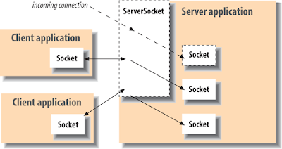 java net SocketException: Failed to read from SocketChannel