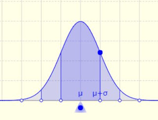Figura 1: Gráfica función normal. Fuente.