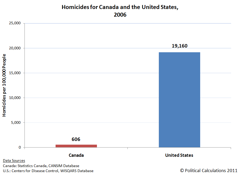 Homicides for Canada and the United States, 2006