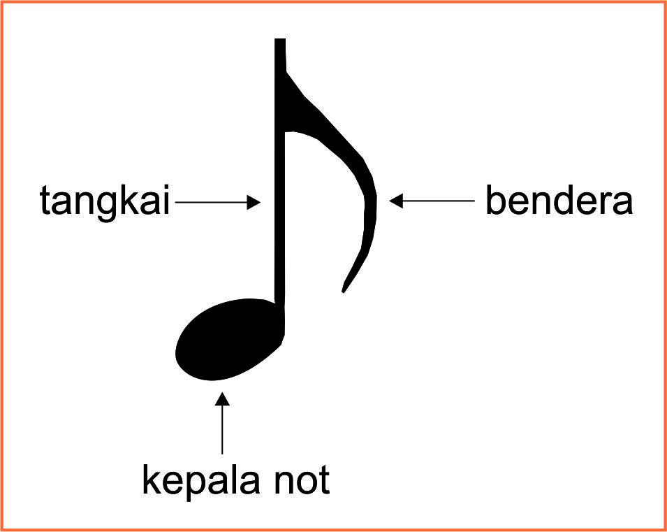 Mengenal Not Balok Sekitar Musik