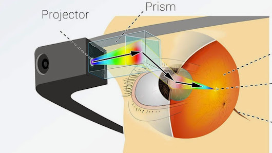 This Infographic explains how Google Glass actually works