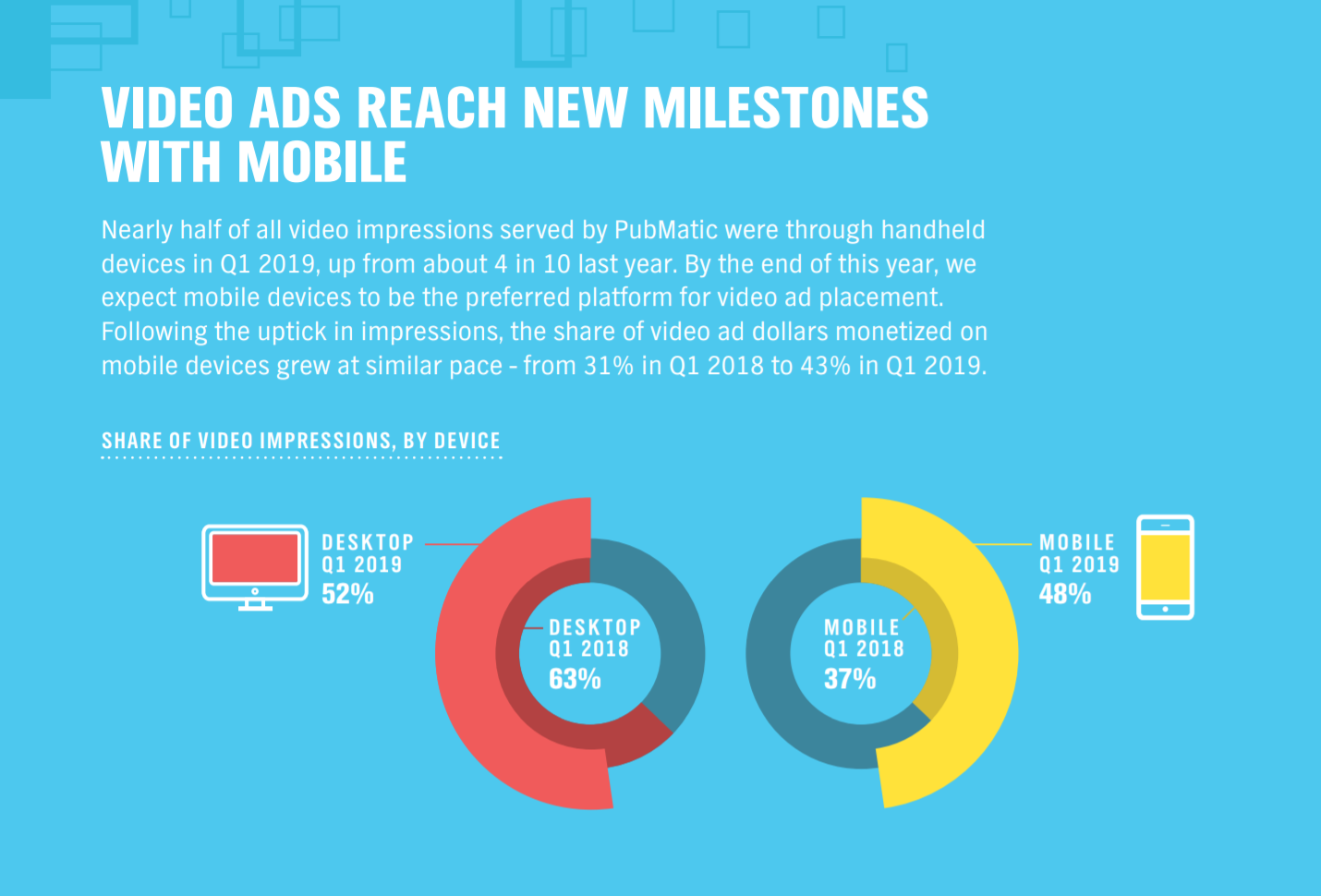 Study: Mobile to become the preferred platform for video ads by the end of this year