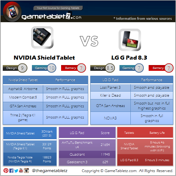 NVIDIA Shield Tablet vs LG G Pad 8.3 benchmarks and gaming performance
