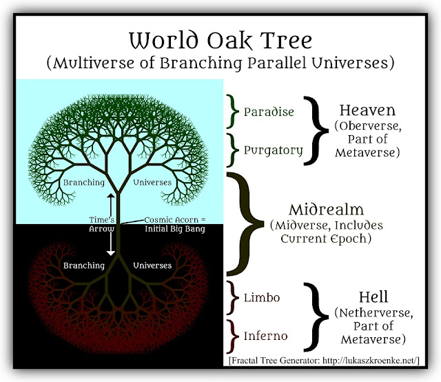 Diagram of World Tree
