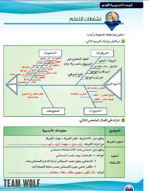 تحميل حلول كتاب الكفايات اللغوية 4 ثاني ثانوي الفصل الثاني نظام المقررات Pdf