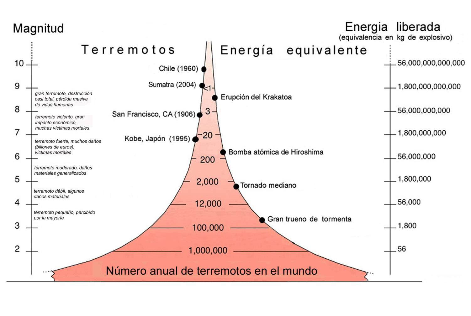 La frecuencia de los terremotos  Terremotos cuando la Tierra tiembla