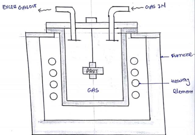 Gas carburising process