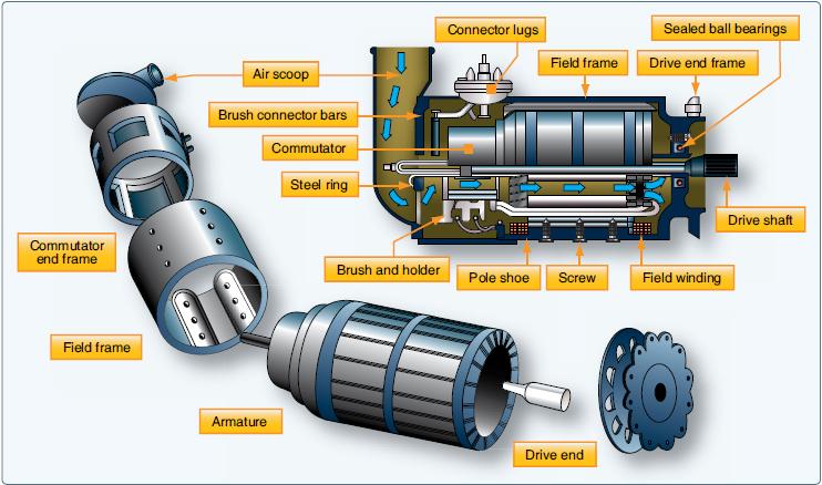 aircraft dc generators and controls