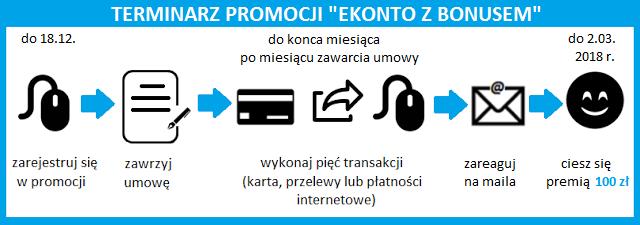 Terminarz promocji eKonto z Bonusem