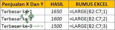 Contoh mencari nilai terbesar dengan LARGE Excel
