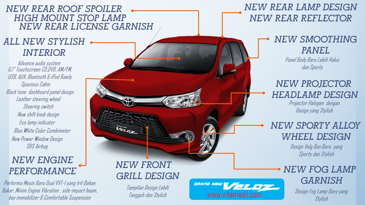 Spesifikasi Grand New Veloz