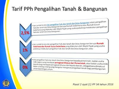 raden agus suparman : tarif PPh pengalihan tanah dan atau bangunan
