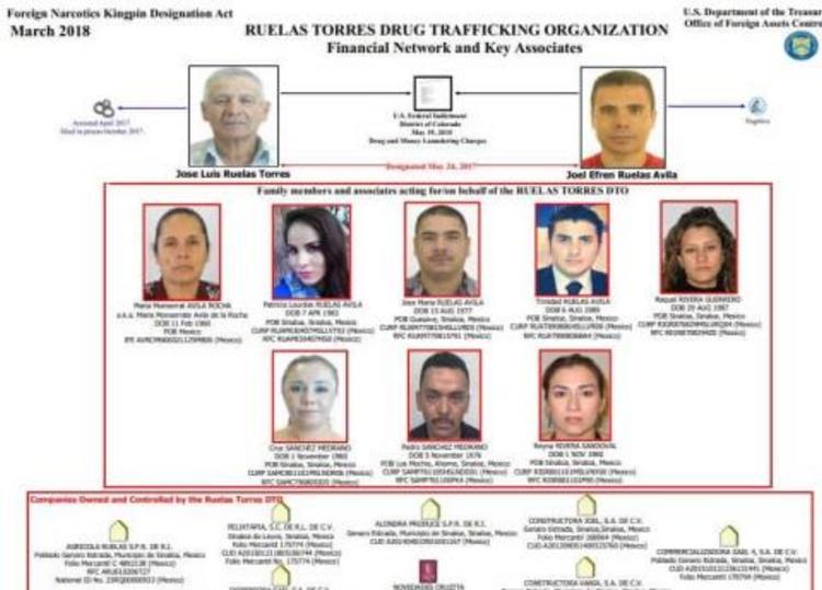 """""""Los Ruelas Torres"""", el """"nuevo"""" Cártel de la """"cuna del narcotráfico"""", Sinaloa en la mira de EU"""