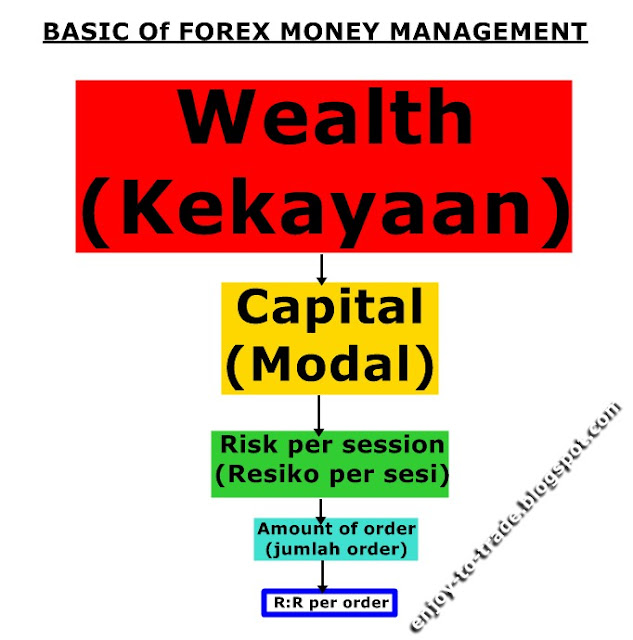 Money management dalam trading forex