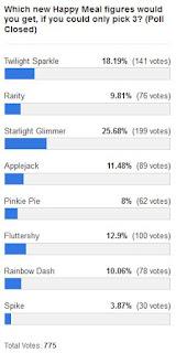 MLP Merch Poll #174 Results