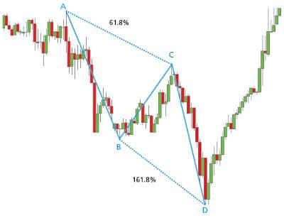Forex harmonic trading system