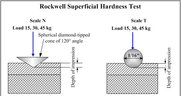 Đo độ cứng Rockwell bề mặt