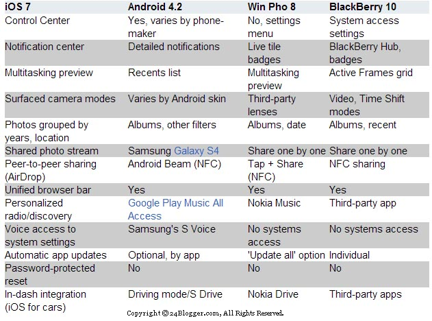 iOS 7, Android 4 and Windows Phone 8 in Comparison