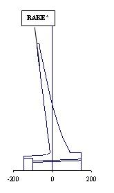 angle formé par la pale hélice
