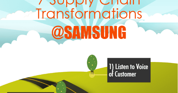 7 Supply Chain Transformations at SAMSUNG