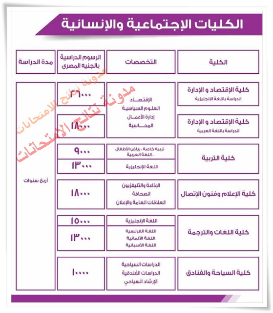 تنسيق ومصروفات والاوراق المطلوبه للتقديم بجامعه 6 اكتوبر 2016 بجميع الكليات بها