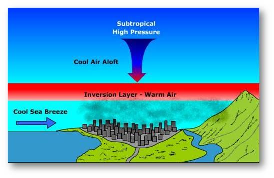 Resultado de imagen de smog clásico
