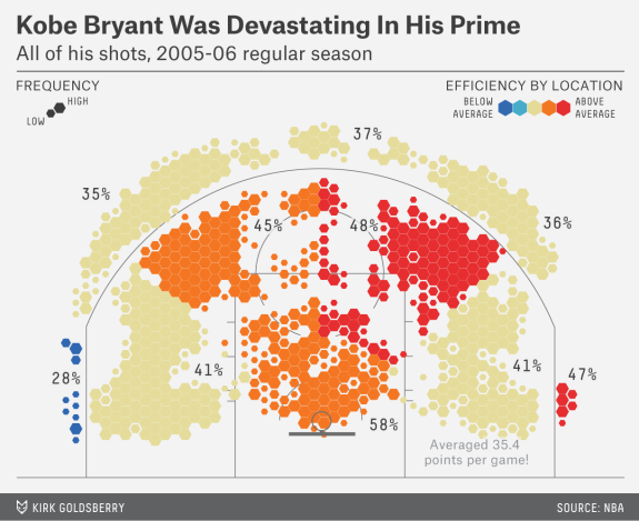 Kobe Bryants shooting