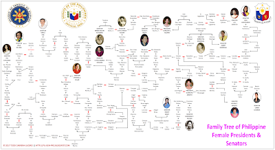Philippine Family Trees Series 4: The Philippine Female Presidents and Senators
